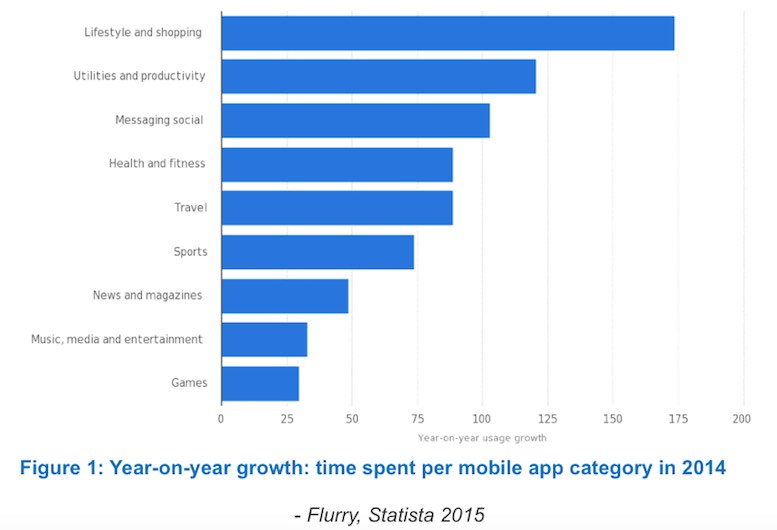 Year-on-year growth: time spent per mobile app category in 2014