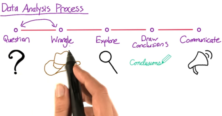 data_analysis_process