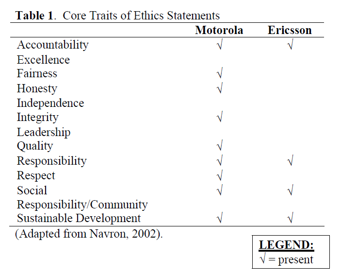 Core Traits of Telco Supplier Ethics Statements