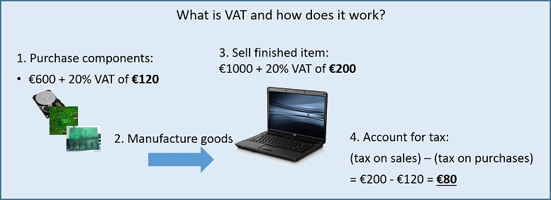 How VAT works 777x238