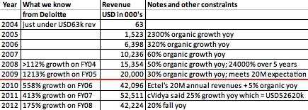 cVidya growth model