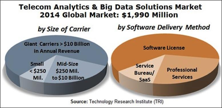 TRI research on Big Data
