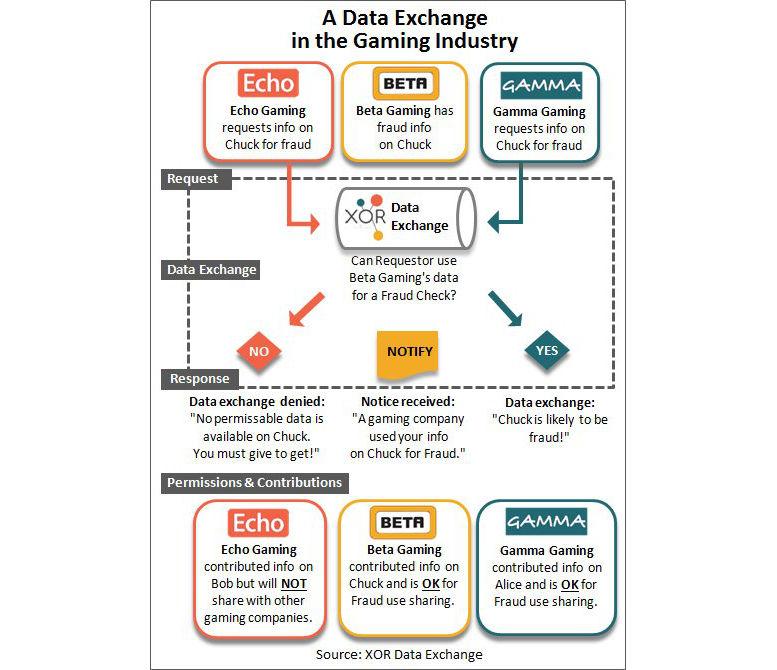 data_exchange_in_gaming