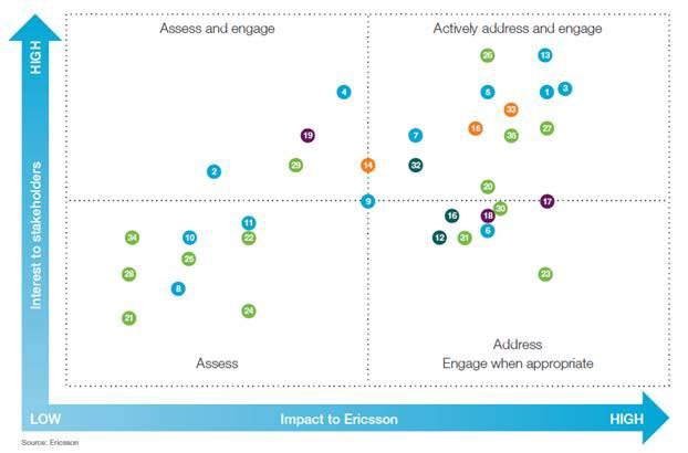 Ericsson CSR Excerpt