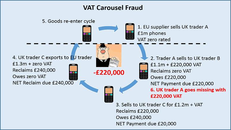 VAT Carousel 777x437
