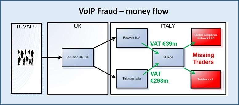 VoIP Fraud 777